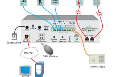 Serverraumüberwachung – IT-Infrastruktur schützen
